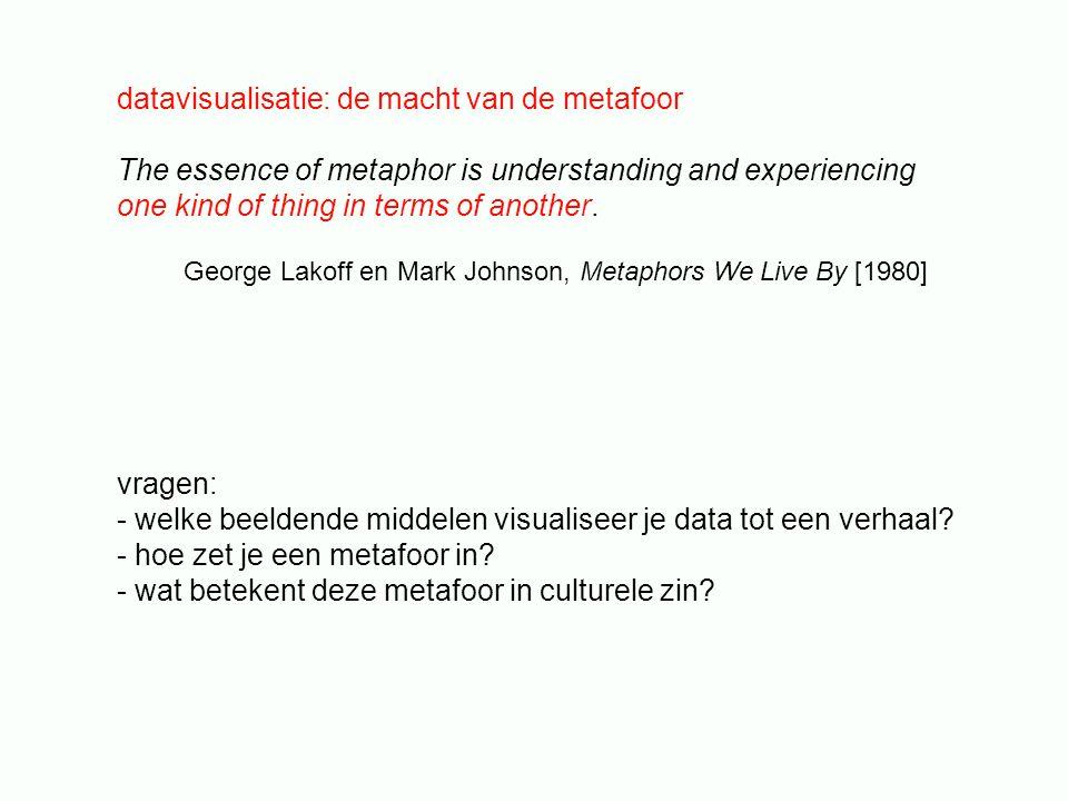 datavisualisatie: de macht van de metafoor The essence of metaphor is understanding and experiencing one kind of thing in terms of another.