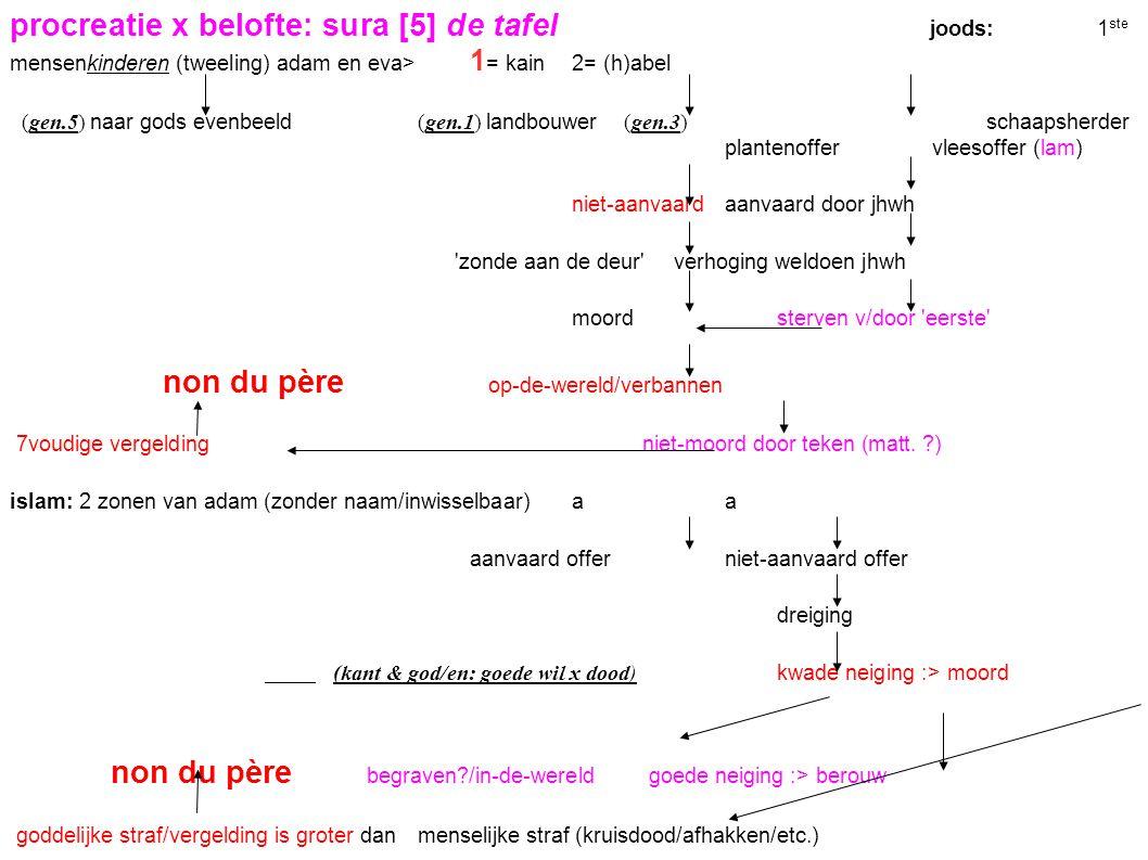 b eegrede jhwh, sinaï, mozes, ex.20:3-17 en deut.5:6-21 nom x non du père: 10 woorden/dekaloog/ er is geschreven 10 geboden/woorden webteksten 1 Praat nooit in algemeenheden.