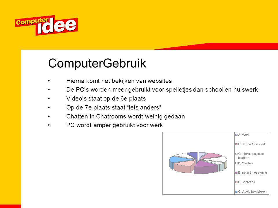 ComputerGebruik Hierna komt het bekijken van websites De PC's worden meer gebruikt voor spelletjes dan school en huiswerk Video's staat op de 6e plaat
