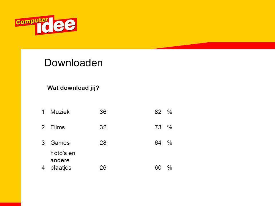 Downloaden Wat download jij? 1Muziek3682% 2Films3273% 3Games2864% 4 Foto's en andere plaatjes2660%