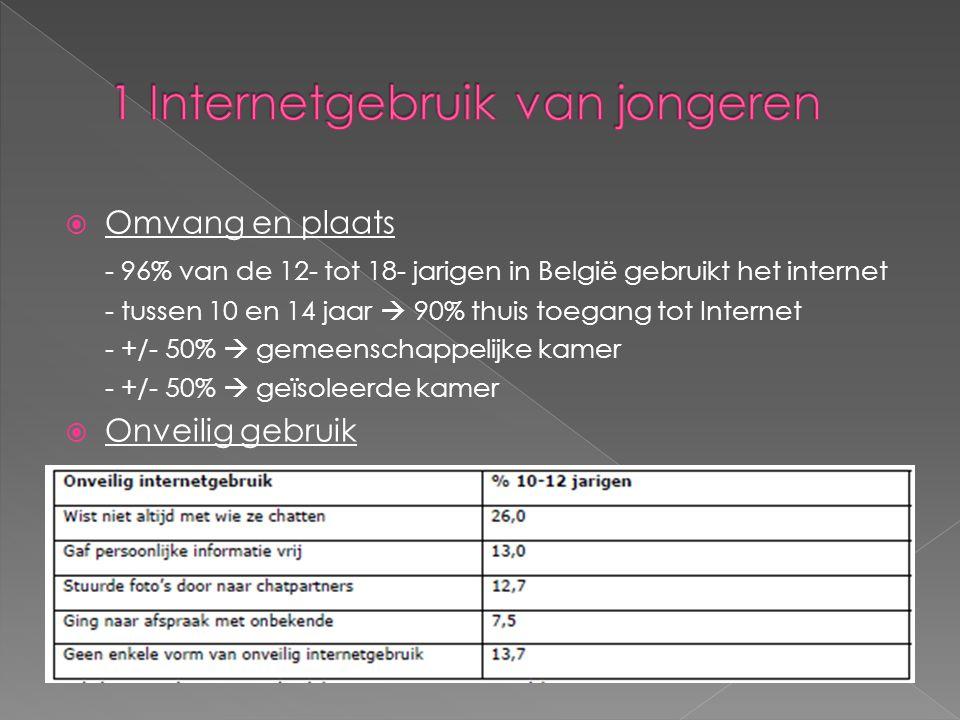  Omvang en plaats - 96% van de 12- tot 18- jarigen in België gebruikt het internet - tussen 10 en 14 jaar  90% thuis toegang tot Internet - +/- 50%  gemeenschappelijke kamer - +/- 50%  geïsoleerde kamer  Onveilig gebruik