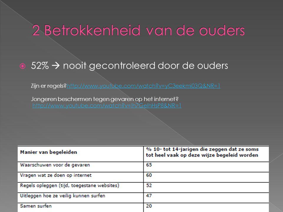  52%  nooit gecontroleerd door de ouders Zijn er regels?http://www.youtube.com/watch?v=yC3eekmi03Q&NR=1 Jongeren beschermen tegen gevaren op het int