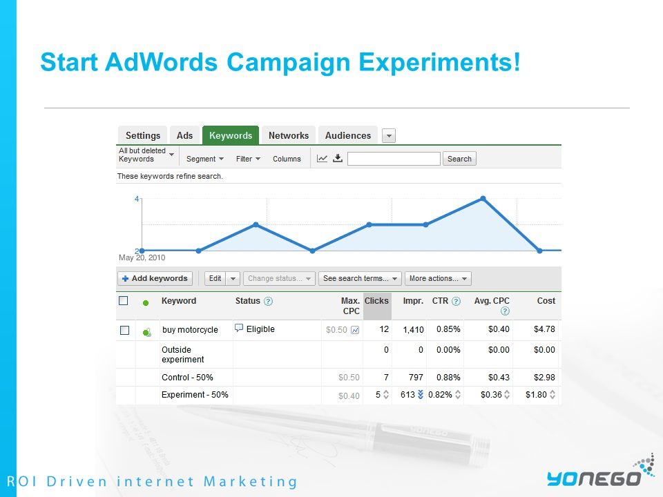 Start AdWords Campaign Experiments!