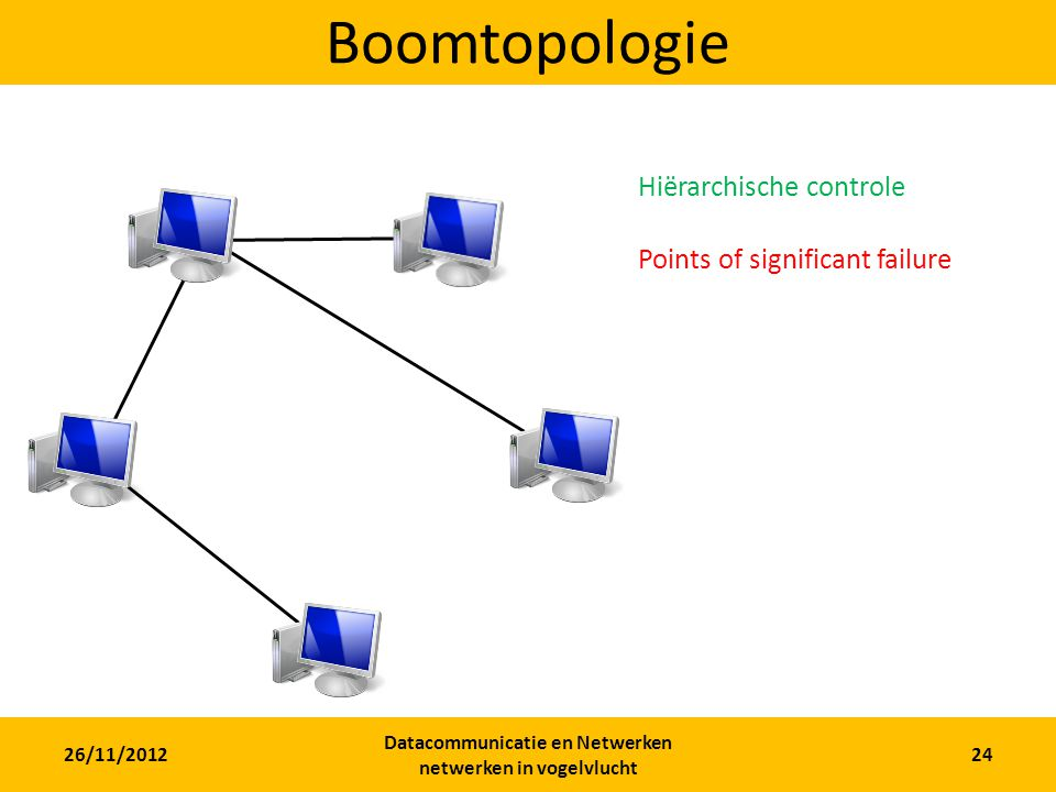 26/11/2012 Datacommunicatie en Netwerken netwerken in vogelvlucht 24 Boomtopologie Hiërarchische controle Points of significant failure