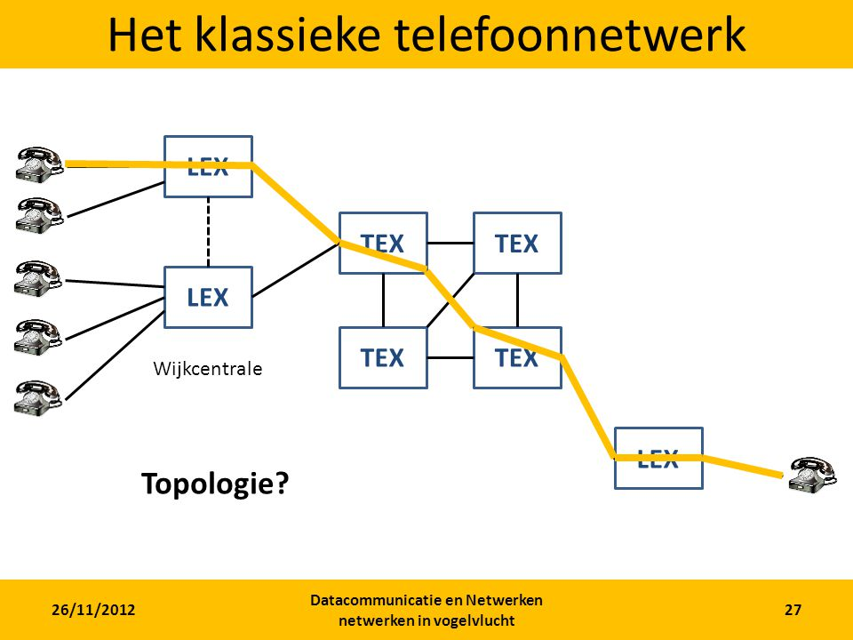 26/11/2012 Datacommunicatie en Netwerken netwerken in vogelvlucht 27 Het klassieke telefoonnetwerk LEX TEX Wijkcentrale Topologie?