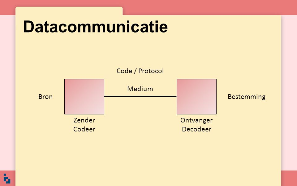 Datacommunicatie Code / Protocol Medium BronBestemming Zender Codeer Ontvanger Decodeer