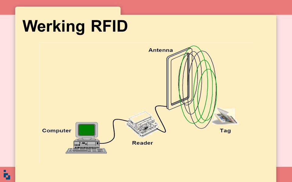 Werking RFID