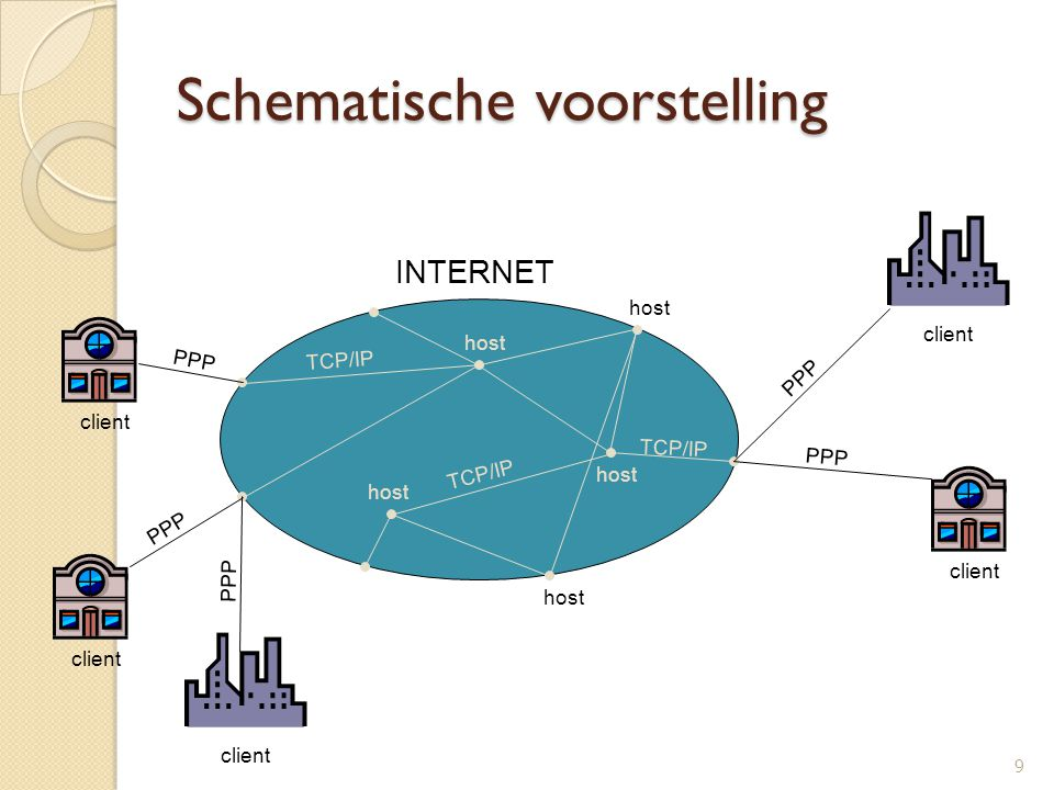 Schematische voorstelling 9 INTERNET TCP/IP host PPP client PPP client PPP client PPP client PPP