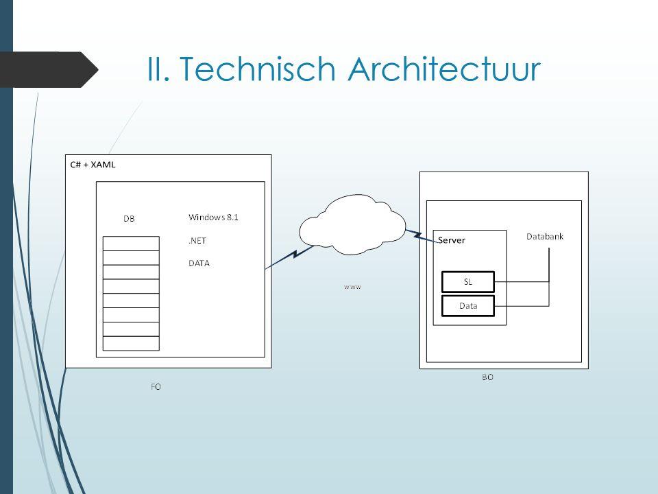II. Technisch Architectuur