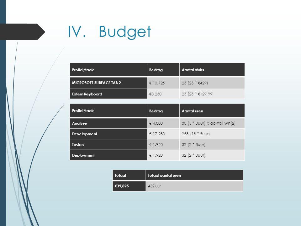 IV. Budget Profiel/taakBedragAantal stuks MICROSOFT SURFACE TAB 2 € 10.72525 (25 * €429) Extern Keyboard €3.25025 (25 * €129,99) Profiel/taak BedragAa