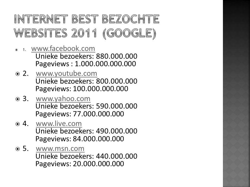  1. www.facebook.com Unieke bezoekers: 880.000.000 Pageviews : 1.000.000.000.000 www.facebook.com  2. www.youtube.com Unieke bezoekers: 800.000.000