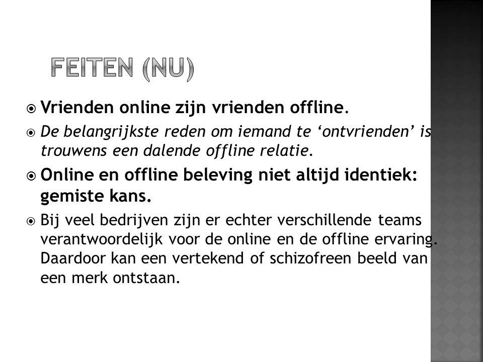  Vrienden online zijn vrienden offline.  De belangrijkste reden om iemand te 'ontvrienden' is trouwens een dalende offline relatie.  Online en offl