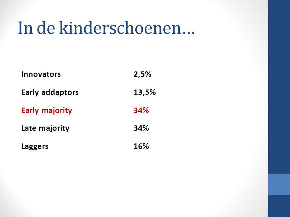 In de kinderschoenen… Innovators2,5% Early addaptors13,5% Early majority34% Late majority34% Laggers 16% 1ste golf: bouwen van interventies, eenzijdig 2de golf: bouwen van programma's, uitbouwen doelgroepen 3de golf: blended care