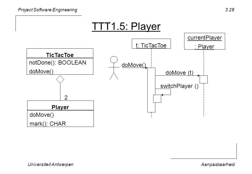 Project Software Engineering Universiteit AntwerpenAanpasbaarheid 3.28 TTT1.5: Player TicTacToe notDone(): BOOLEAN doMove() currentPlayer : Player doM