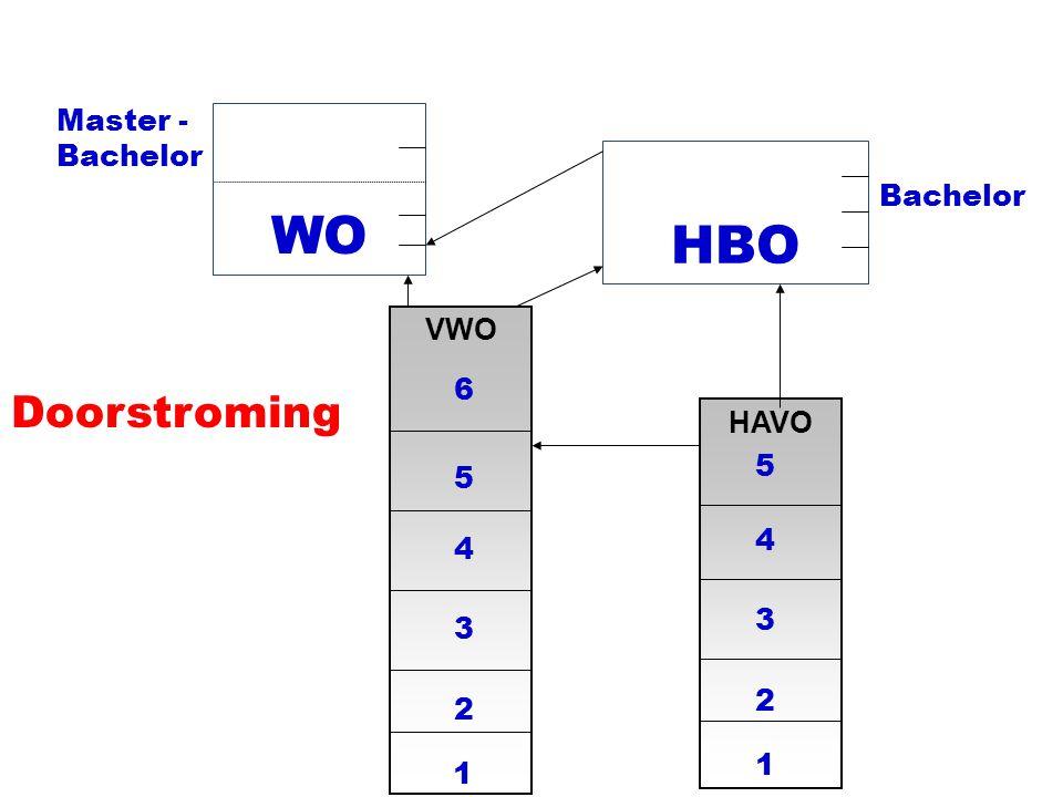 HBO Doorstroming WO VWO 1 2 3 4 5 6 Master - Bachelor Bachelor HAVO 1 2 3 4 5