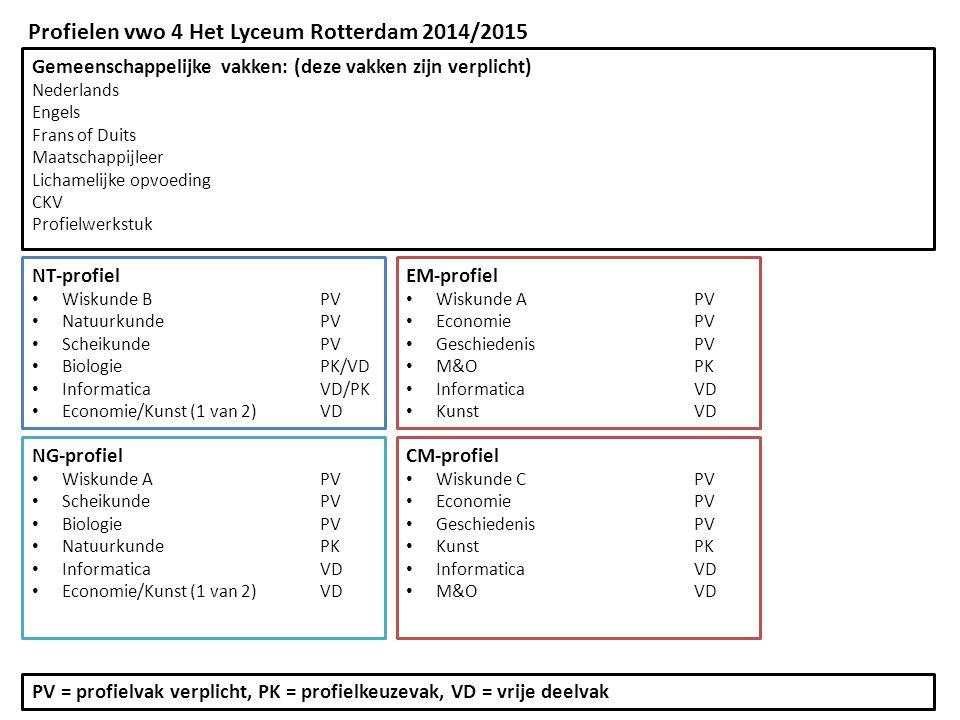 Profielen vwo 4 Het Lyceum Rotterdam 2014/2015 Gemeenschappelijke vakken: (deze vakken zijn verplicht) Nederlands Engels Frans of Duits Maatschappijle