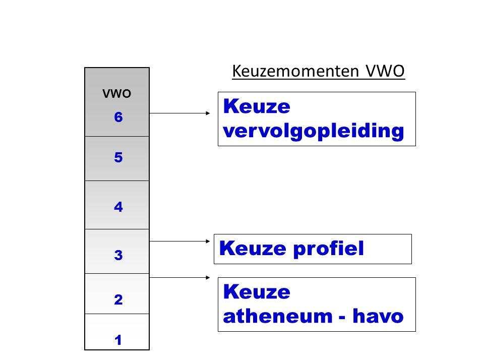 VWO 1 2 3 4 5 Keuze atheneum - havo Keuzemomenten VWO Keuze vervolgopleiding 6 Keuze profiel