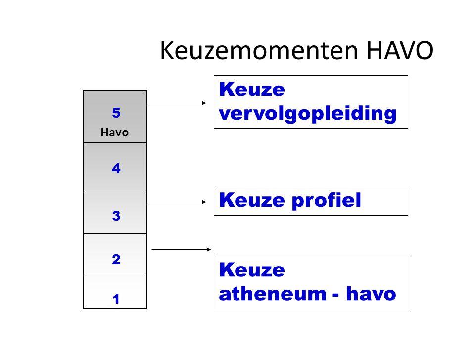 Havo 1 2 3 4 5 Keuze atheneum - havo Keuzemomenten HAVO Keuze profiel Keuze vervolgopleiding