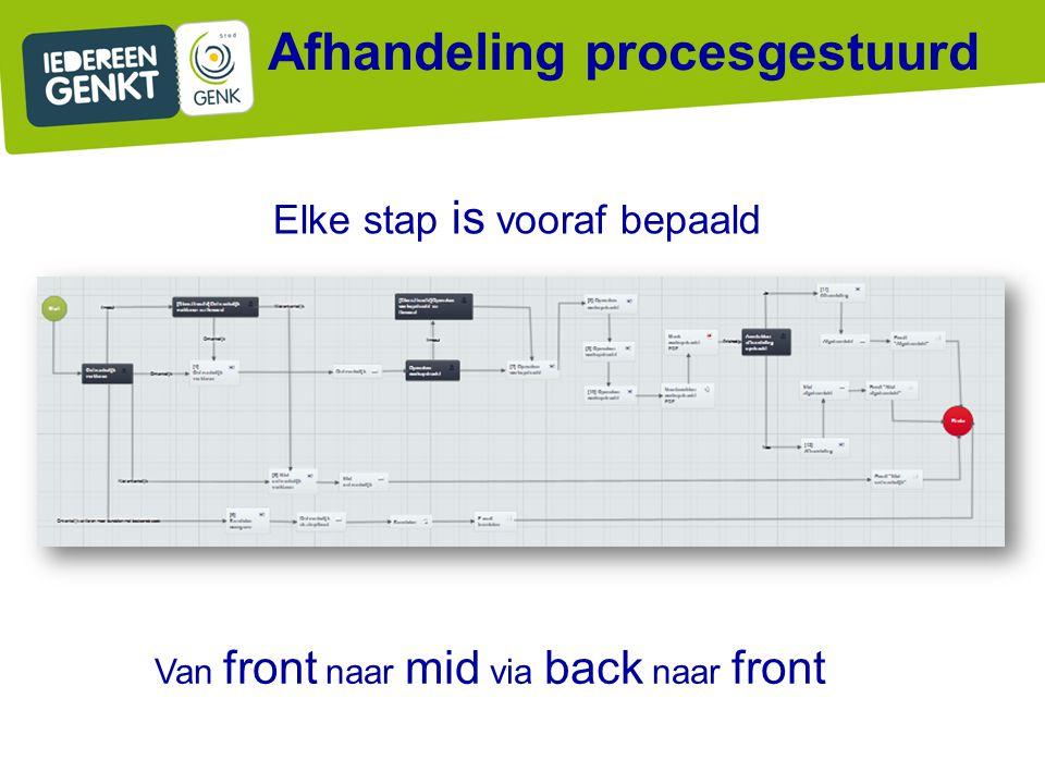 Afhandeling procesgestuurd Van front naar mid via back naar front Elke stap is vooraf bepaald