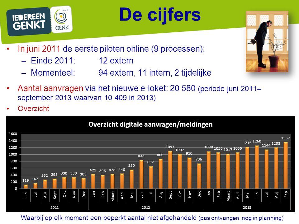 De cijfers In juni 2011 de eerste piloten online (9 processen); –Einde 2011: 12 extern –Momenteel: 94 extern, 11 intern, 2 tijdelijke Aantal aanvragen