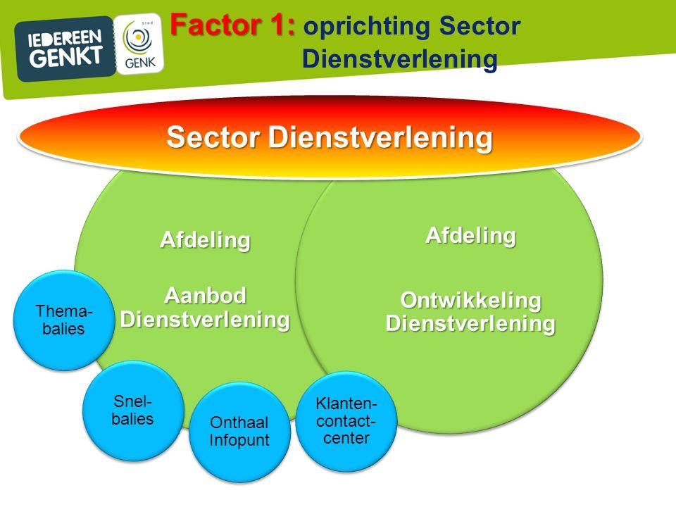 Factor 1: Factor 1: oprichting Sector Dienstverlening Afdeling Aanbod Dienstverlening Afdeling Ontwikkeling Dienstverlening Thema- balies Snel- balies