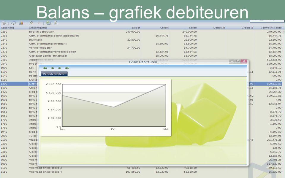 Balans – grafiek debiteuren