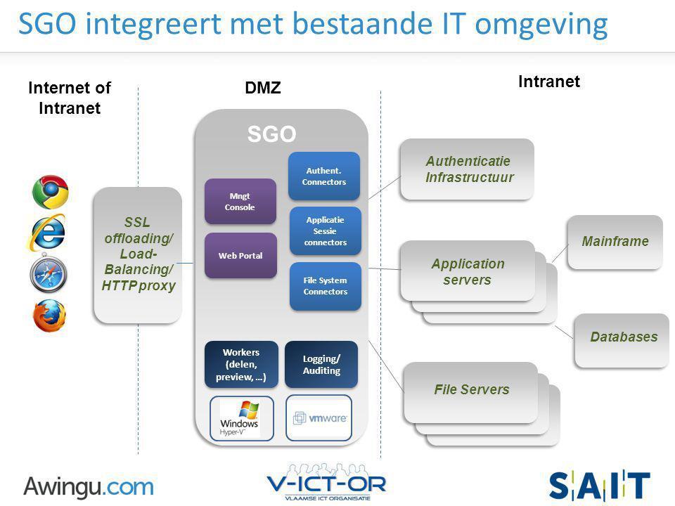 Awingu strictly confidential SGO HTML5 Portal SGO HTML5 Portal SGO integreert met bestaande IT omgeving DMZ Intranet Authenticatie Infrastructuur Appl