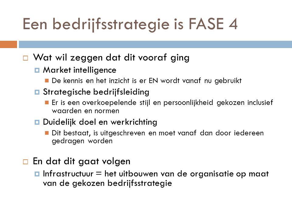 Een bedrijfsstrategie is FASE 4  Wat wil zeggen dat dit vooraf ging  Market intelligence De kennis en het inzicht is er EN wordt vanaf nu gebruikt 