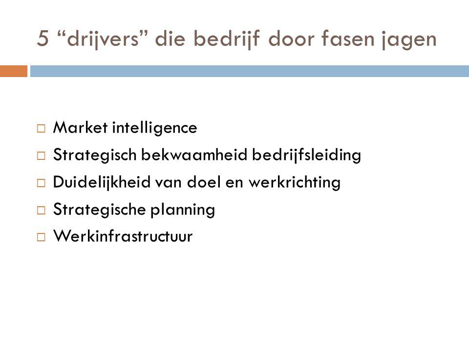 """5 """"drijvers"""" die bedrijf door fasen jagen  Market intelligence  Strategisch bekwaamheid bedrijfsleiding  Duidelijkheid van doel en werkrichting  S"""