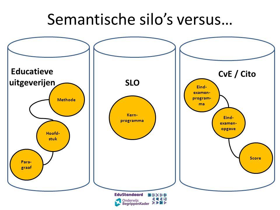Semantische silo's versus… Eind- examen- opgave Score Eind- examen- program- ma Kern- programma Hoofd- stuk Para- graaf Methode SLO CvE / Cito Educatieve uitgeverijen