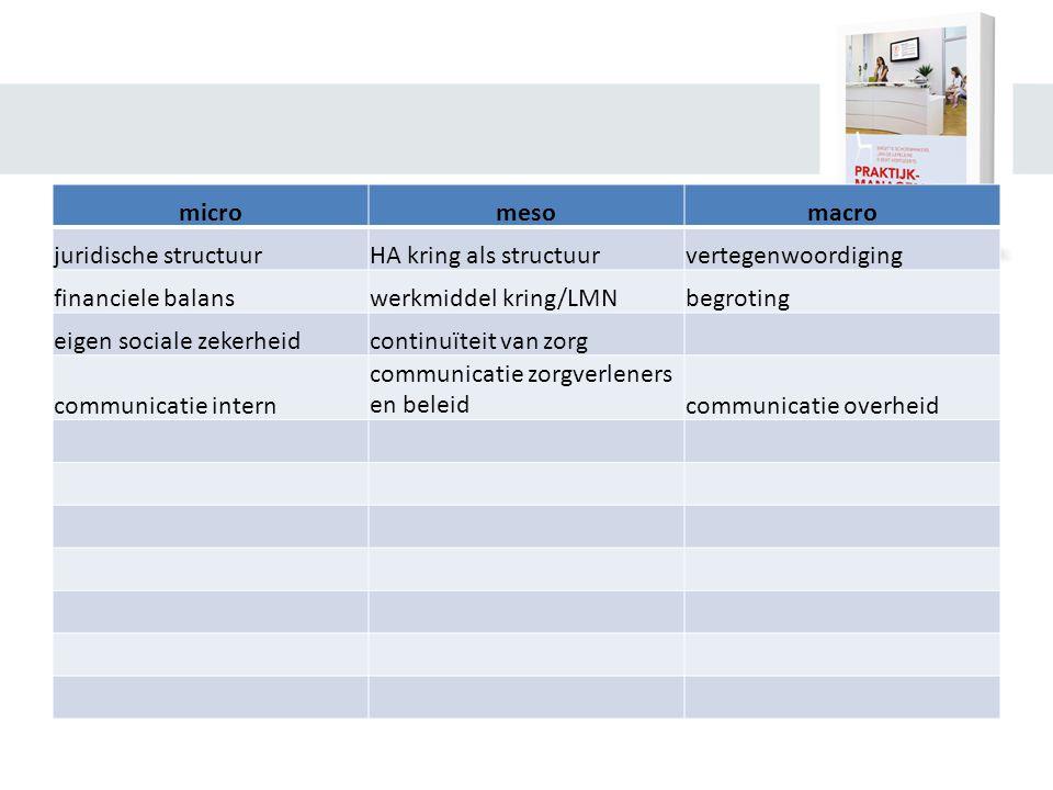 micromesomacro juridische structuurHA kring als structuurvertegenwoordiging financiele balanswerkmiddel kring/LMNbegroting eigen sociale zekerheidcontinuïteit van zorg communicatie intern communicatie zorgverleners en beleidcommunicatie overheid