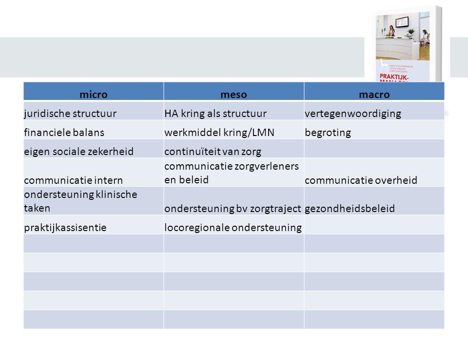 micromesomacro juridische structuurHA kring als structuurvertegenwoordiging financiele balanswerkmiddel kring/LMNbegroting eigen sociale zekerheidcontinuïteit van zorg communicatie intern communicatie zorgverleners en beleidcommunicatie overheid ondersteuning klinische takenondersteuning bv zorgtrajectgezondheidsbeleid praktijkassisentielocoregionale ondersteuning