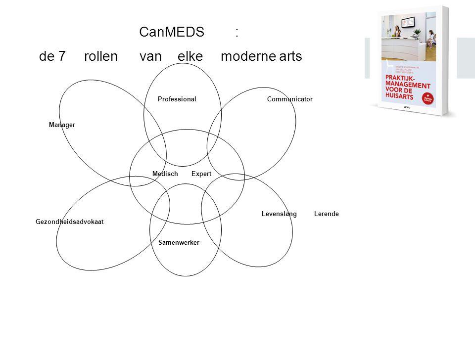 CanMEDS: de 7rollenvanelkemoderne arts MedischExpert Communicator LevenslangLerende Samenwerker Gezondheidsadvokaat Manager Professional