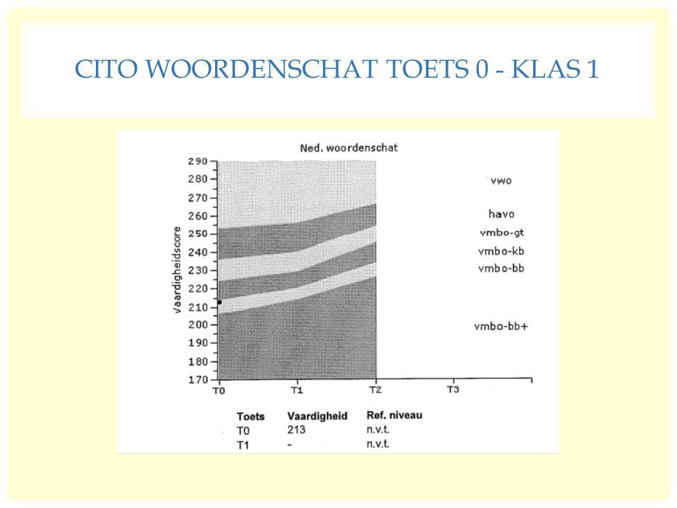 CITO WOORDENSCHAT TOETS 0 - KLAS 1