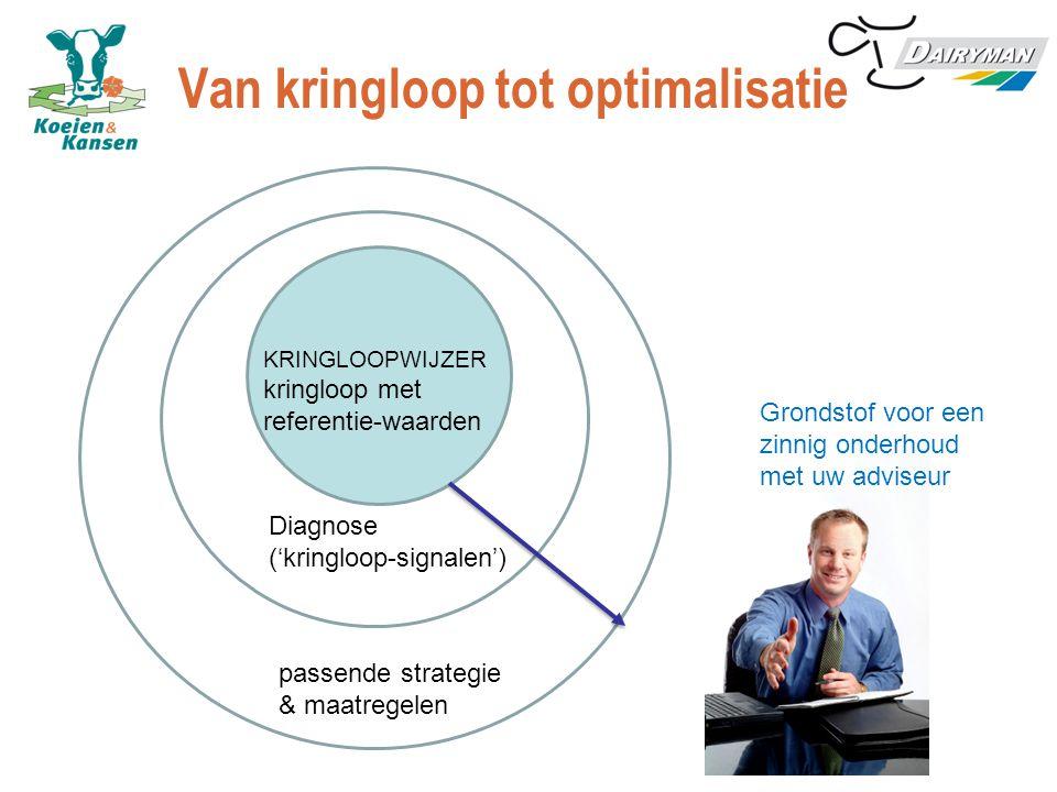 Van kringloop tot optimalisatie KRINGLOOPWIJZER kringloop met referentie-waarden Diagnose ('kringloop-signalen') passende strategie & maatregelen Grondstof voor een zinnig onderhoud met uw adviseur