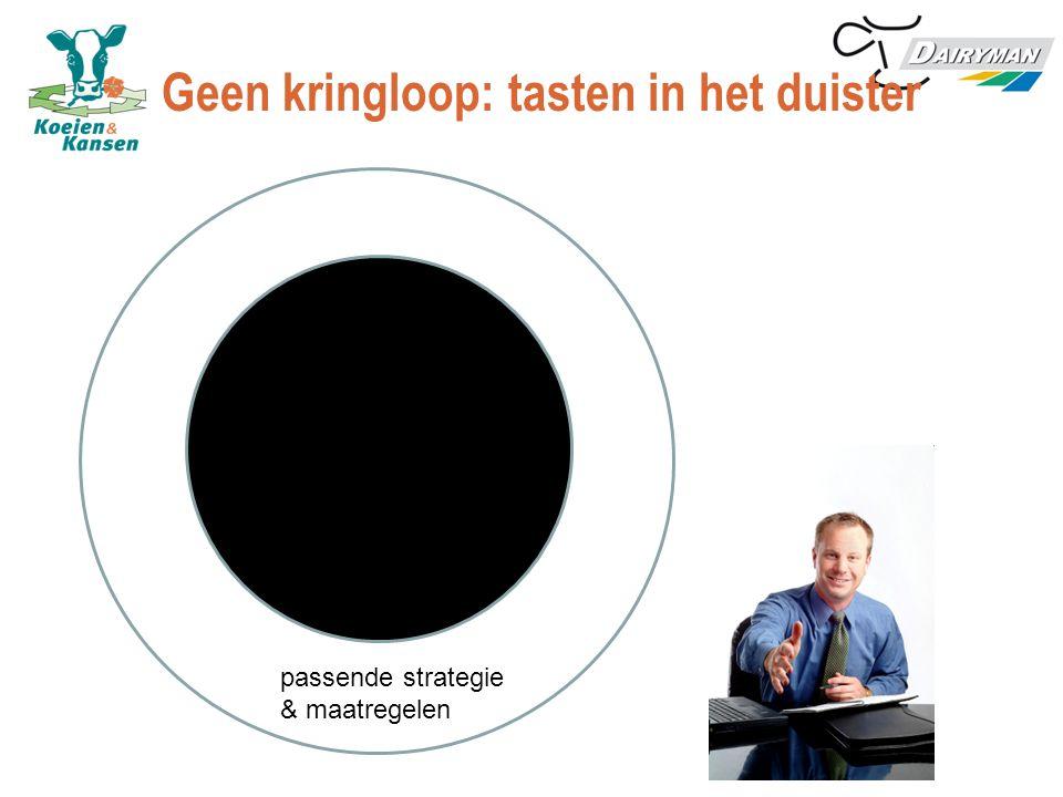Geen kringloop: tasten in het duister berekenen kringloop diagnose passende strategie & maatregelen