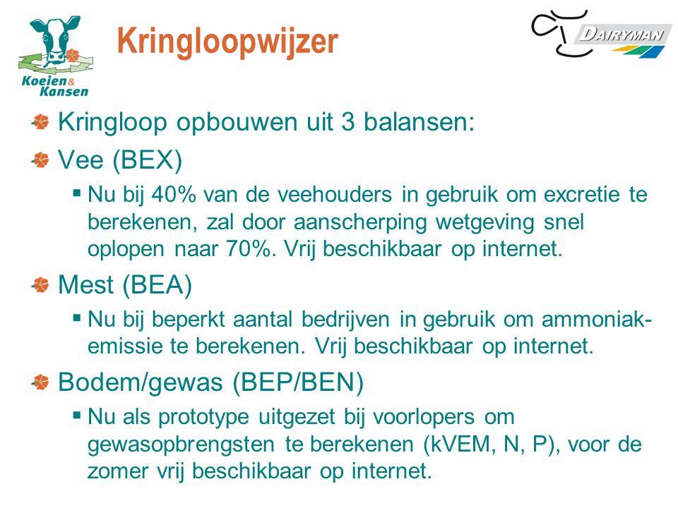 Kringloopwijzer Kringloop opbouwen uit 3 balansen: Vee (BEX)  Nu bij 40% van de veehouders in gebruik om excretie te berekenen, zal door aanscherping wetgeving snel oplopen naar 70%.