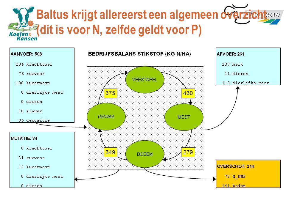 375 349279 430 Baltus krijgt allereerst een algemeen overzicht (dit is voor N, zelfde geldt voor P)