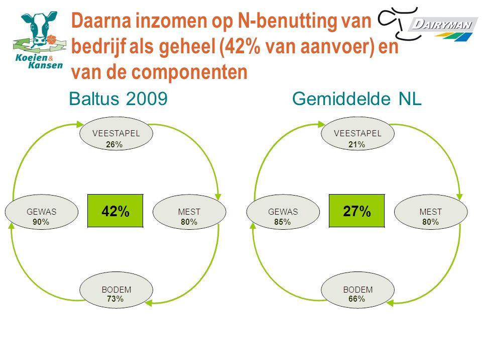 Daarna inzomen op N-benutting van bedrijf als geheel (42% van aanvoer) en van de componenten Baltus 2009 Gemiddelde NL
