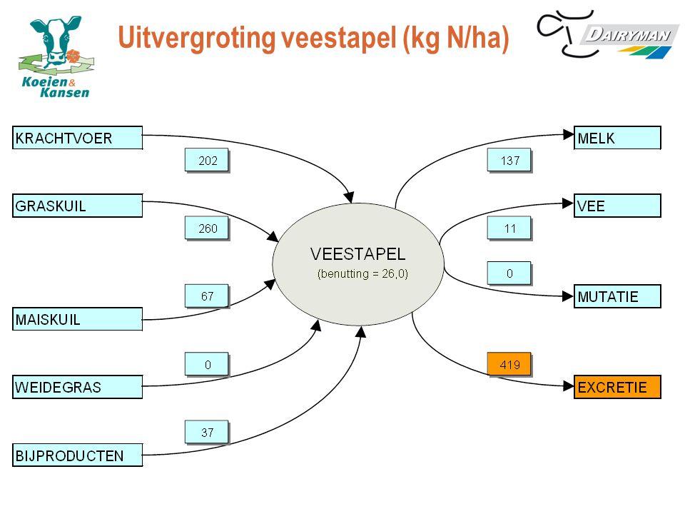 Uitvergroting veestapel (kg N/ha)