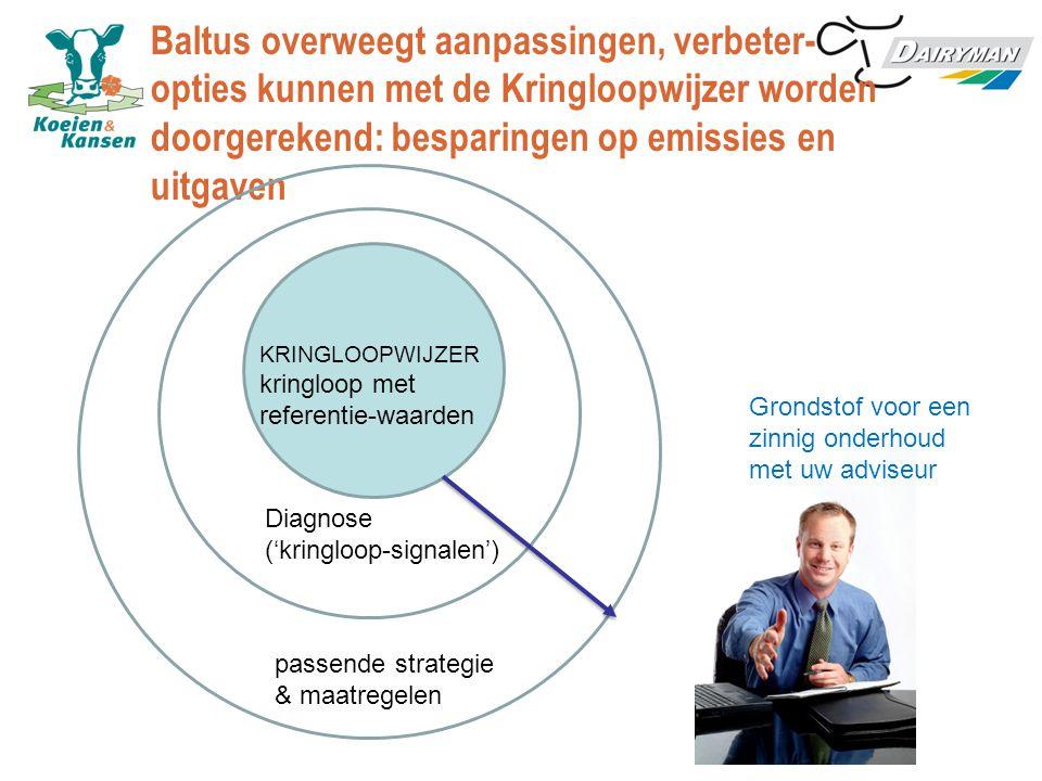 Baltus overweegt aanpassingen, verbeter- opties kunnen met de Kringloopwijzer worden doorgerekend: besparingen op emissies en uitgaven KRINGLOOPWIJZER