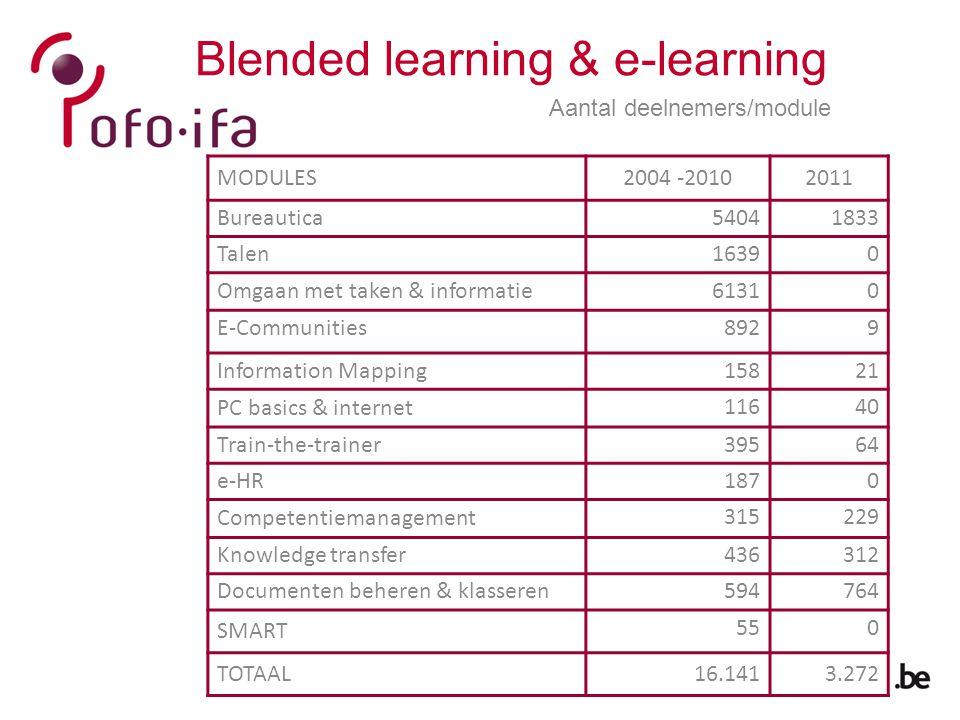 Aantal deelnemers/module MODULES2004 -20102011 Bureautica54041833 Talen16390 Omgaan met taken & informatie61310 E-Communities8929 Information Mapping1