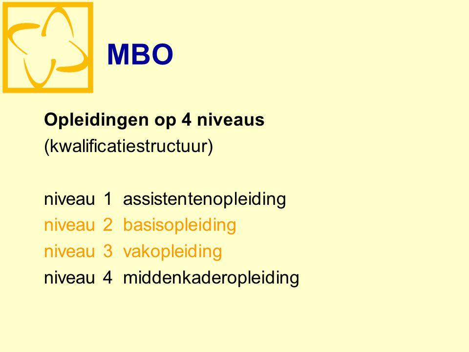 MBO Opleidingen op 4 niveaus (kwalificatiestructuur) niveau 1 assistentenopleiding niveau 2 basisopleiding niveau 3 vakopleiding niveau 4 middenkaderopleiding
