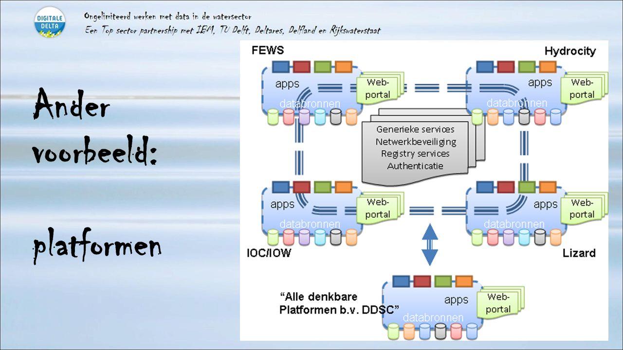 Ander voorbeeld: platformen