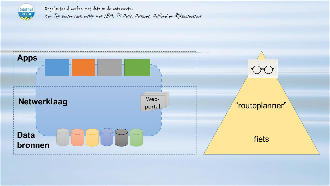 """Web- portal Apps Data bronnen Netwerklaag """"routeplanner"""" fiets"""
