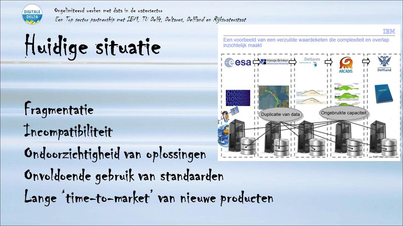 Huidige situatie Fragmentatie Incompatibiliteit Ondoorzichtigheid van oplossingen Onvoldoende gebruik van standaarden Lange 'time-to-market' van nieuw
