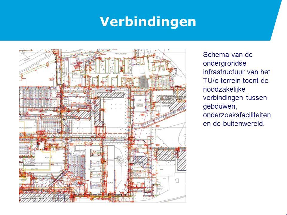 Verbindingen Schema van de ondergrondse infrastructuur van het TU/e terrein toont de noodzakelijke verbindingen tussen gebouwen, onderzoeksfaciliteiten en de buitenwereld.