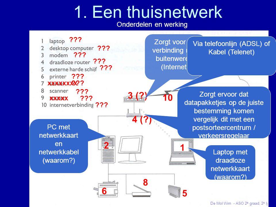 1.Werkstation(Laptop) 2.Werkstation(PC) 3.Modem 4.Draadloze router 5.Externe harde schijf 6.Printer 7.Server 8.Scanner 9.Router 10.Internetverbinding 2) Lokaal netwerk (bedrijfsnetwerk) ??.