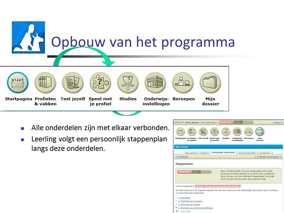 Opbouw van het programma Alle onderdelen zijn met elkaar verbonden.