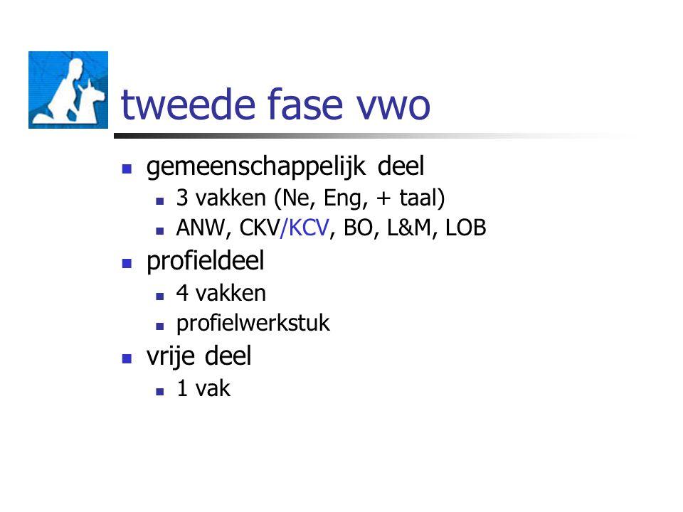 tweede fase vwo gemeenschappelijk deel 3 vakken (Ne, Eng, + taal) ANW, CKV/KCV, BO, L&M, LOB profieldeel 4 vakken profielwerkstuk vrije deel 1 vak
